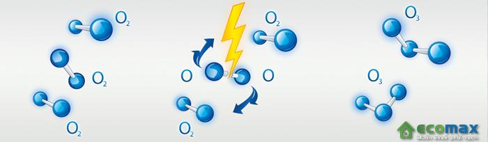 quá trình hình thành ozone